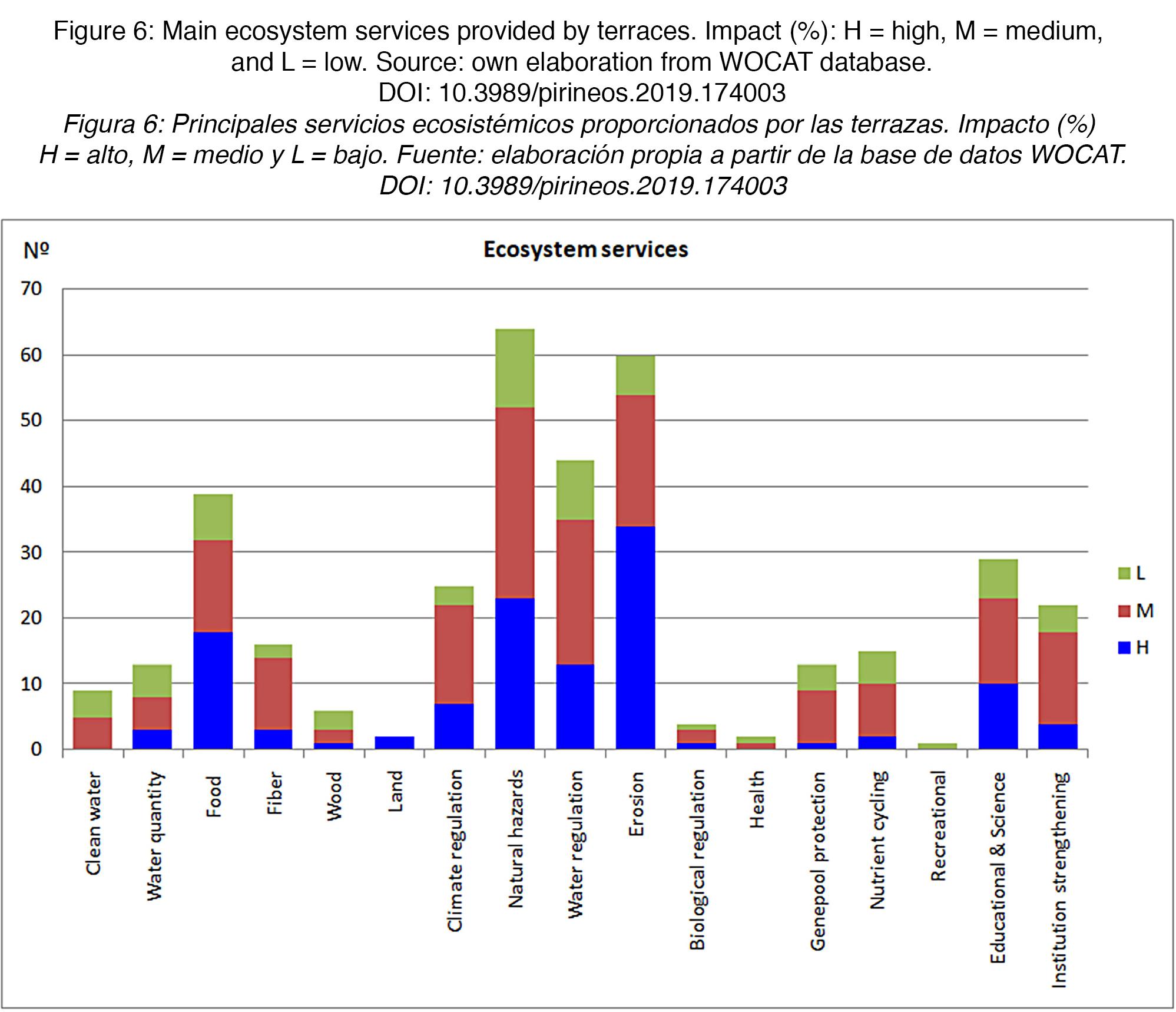 Evaluación De Los Servicios Ecosistémicos Proporcionados Por